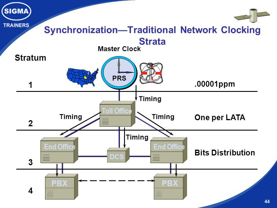 Synchronization—Traditional Network Clocking Strata