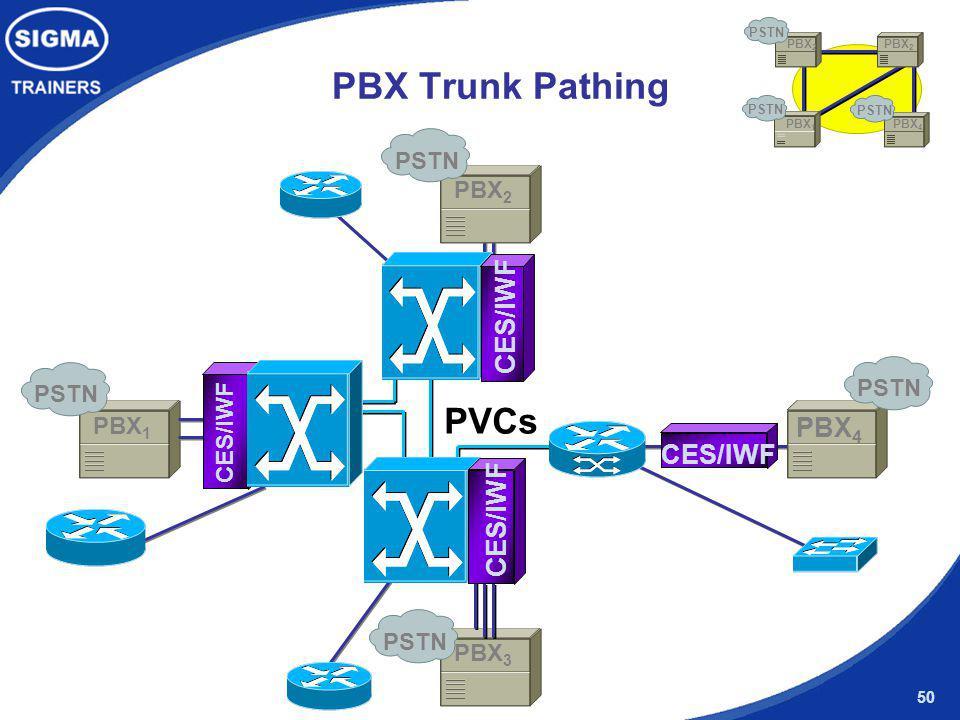 PBX Trunk Pathing PVCs CES/IWF PBX4 CES/IWF CES/IWF PSTN PBX2 PSTN