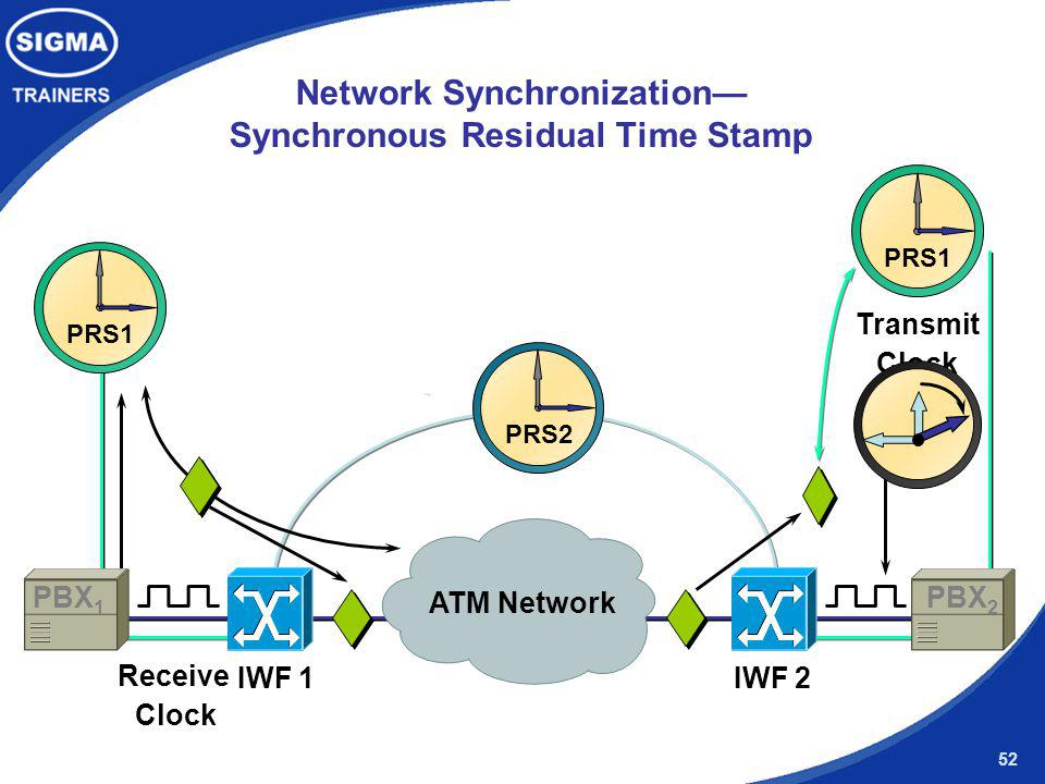 Network Synchronization— Synchronous Residual Time Stamp