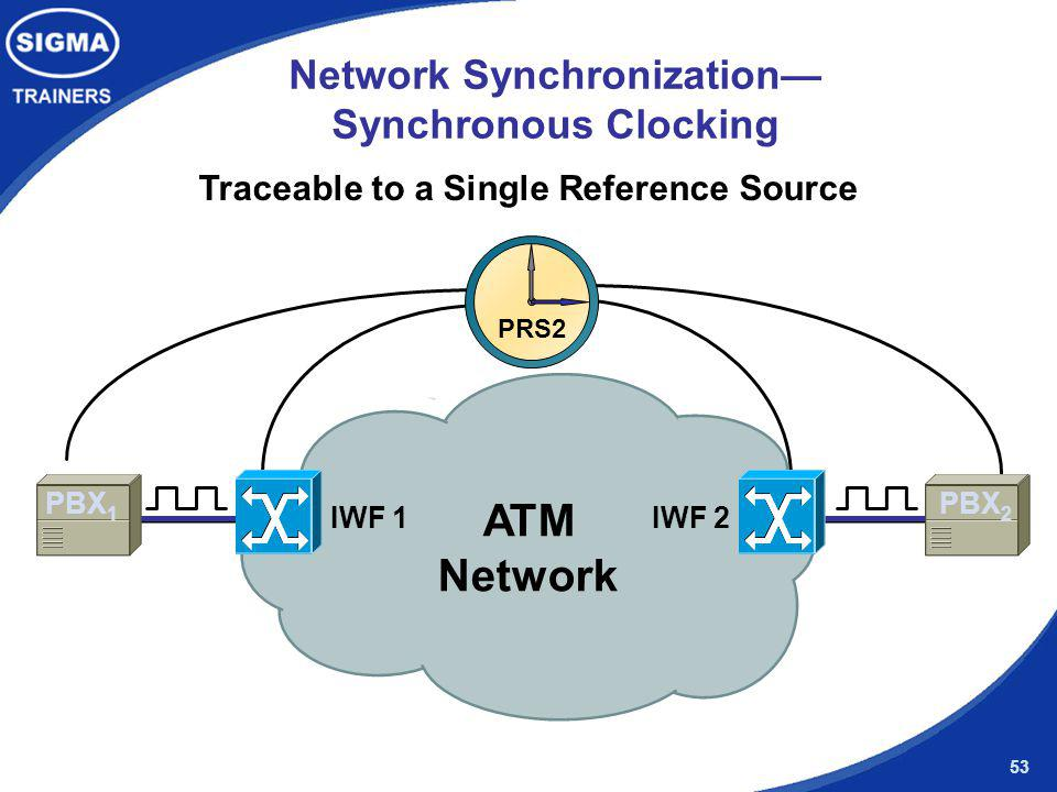 Network Synchronization— Synchronous Clocking