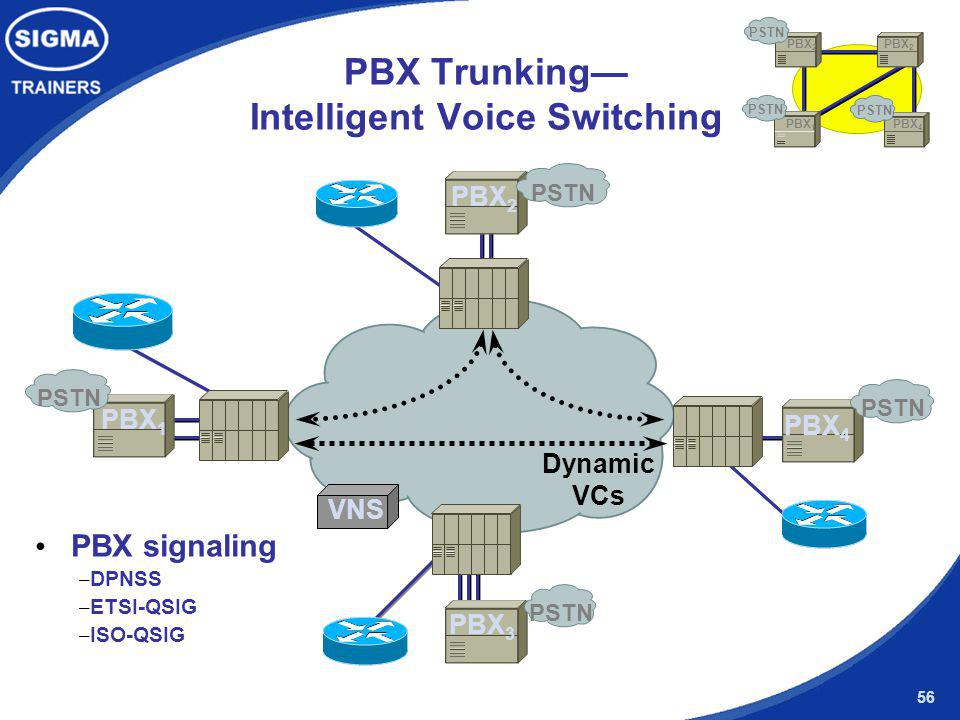 PBX Trunking— Intelligent Voice Switching