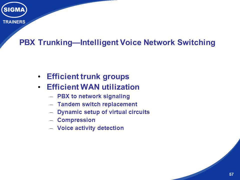 PBX Trunking—Intelligent Voice Network Switching