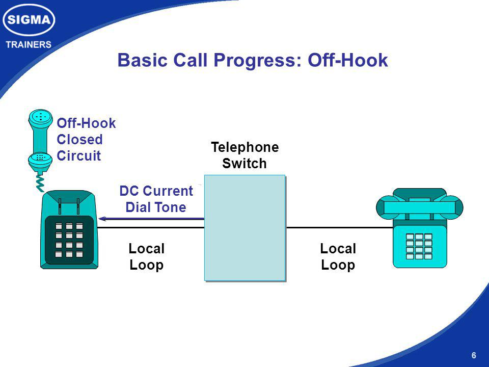 Basic Call Progress: Off-Hook