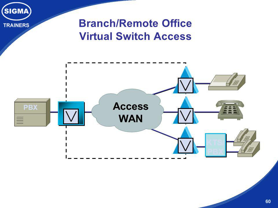 Branch/Remote Office Virtual Switch Access