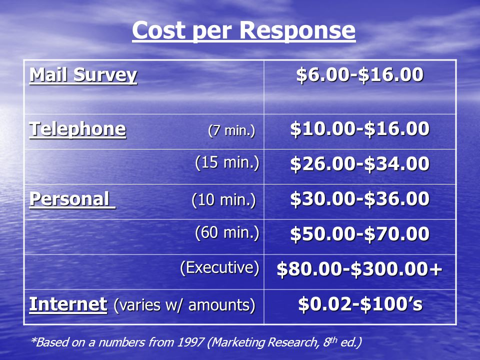 Cost per Response Mail Survey $6.00-$16.00 Telephone (7 min.)