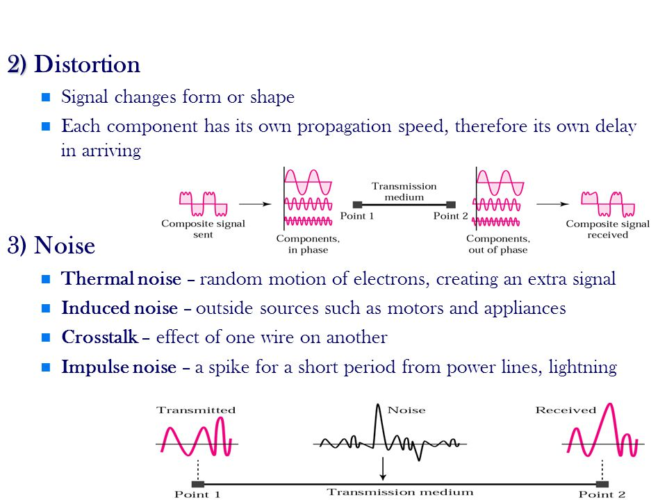 2) Distortion 3) Noise Signal changes form or shape