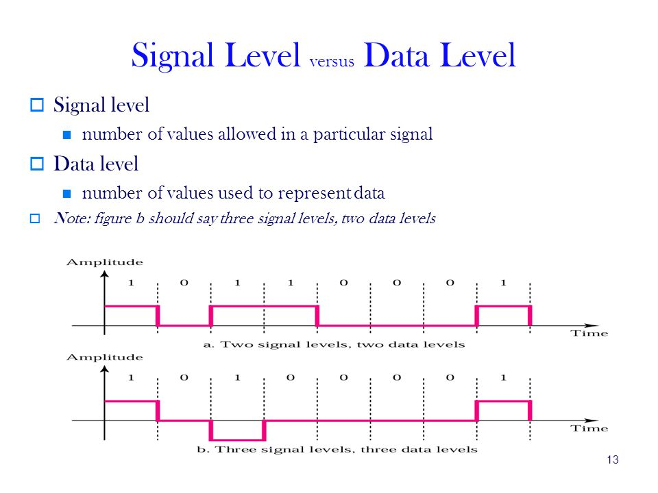 Signal Level versus Data Level