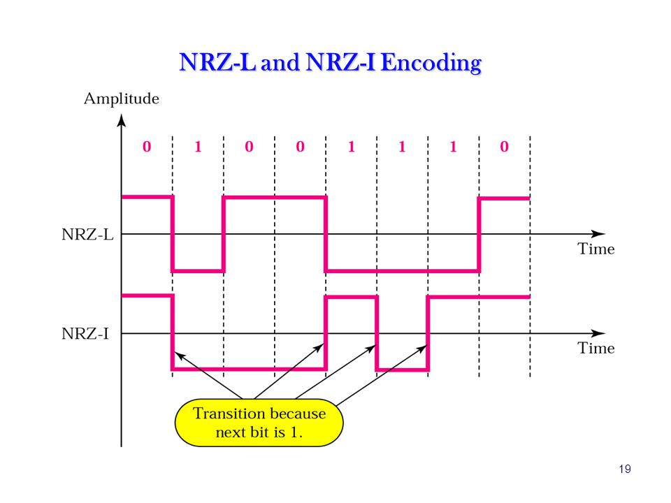 NRZ-L and NRZ-I Encoding