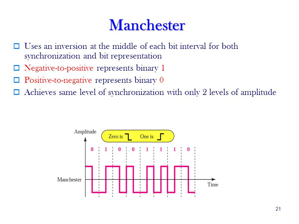 Manchester Uses an inversion at the middle of each bit interval for both synchronization and bit representation.