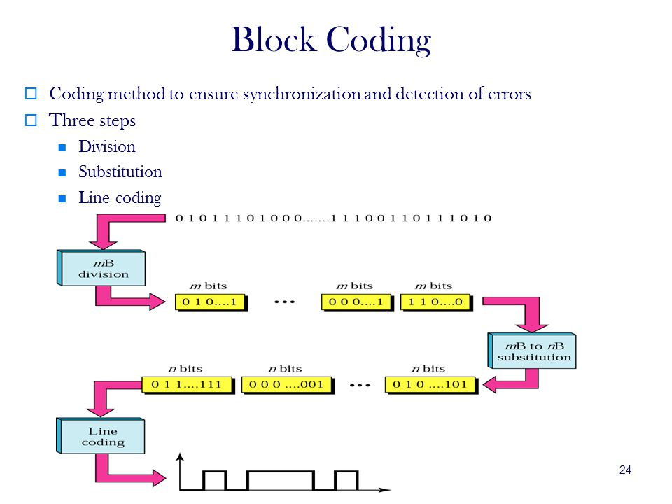 Block Coding Coding method to ensure synchronization and detection of errors. Three steps. Division.