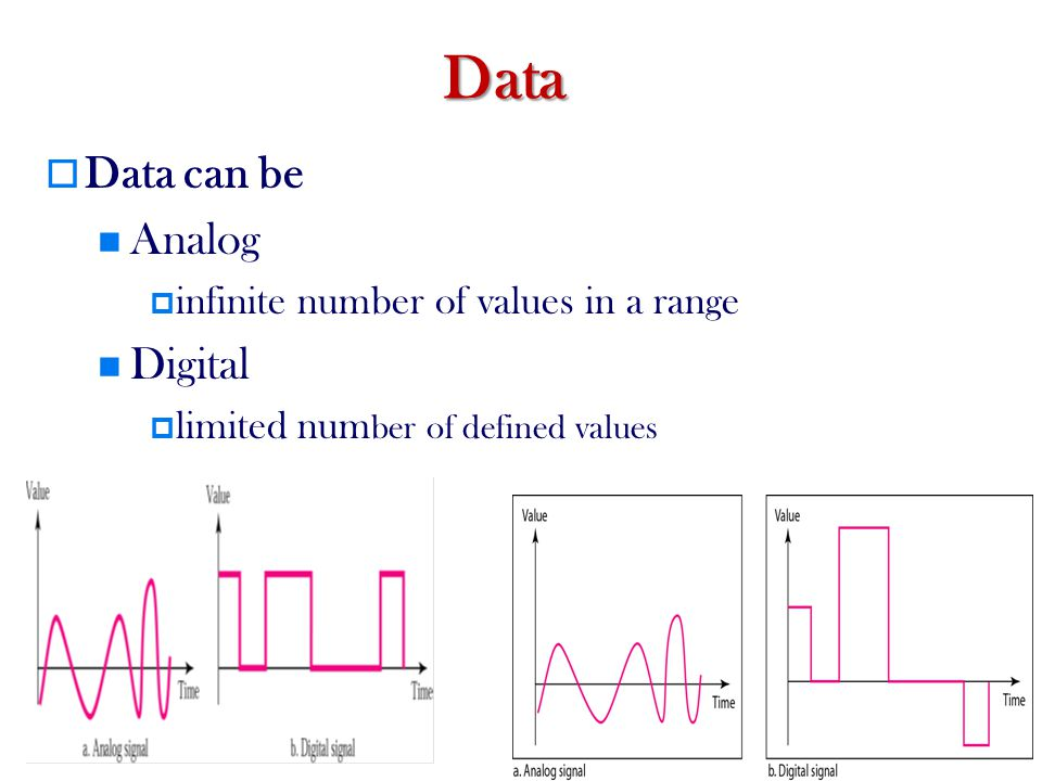 Data Data can be Analog Digital infinite number of values in a range