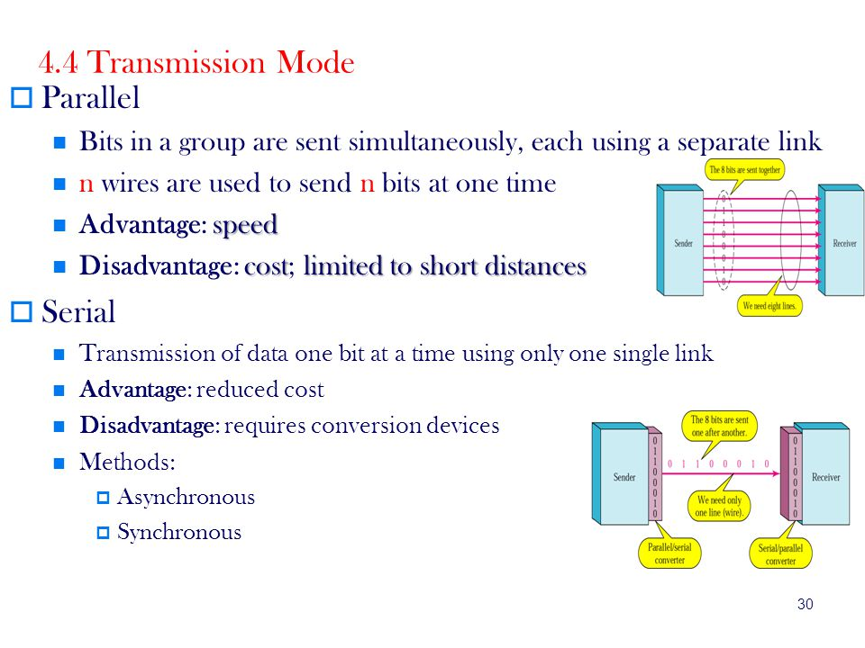 4.4 Transmission Mode Parallel Serial
