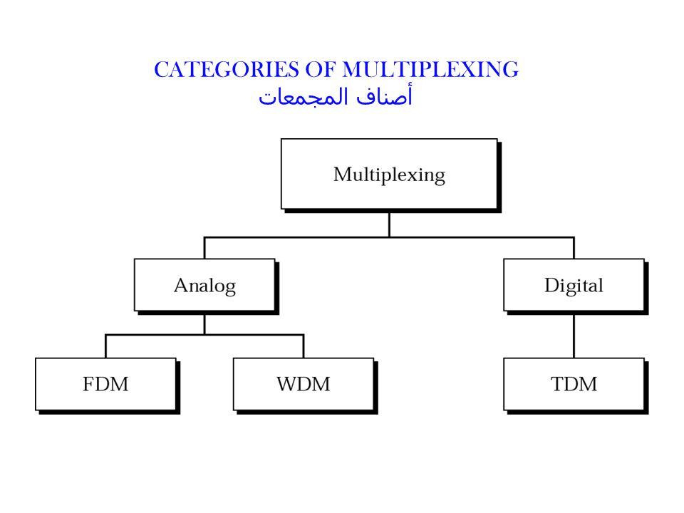 CATEGORIES OF MULTIPLEXING أصناف المجمعات