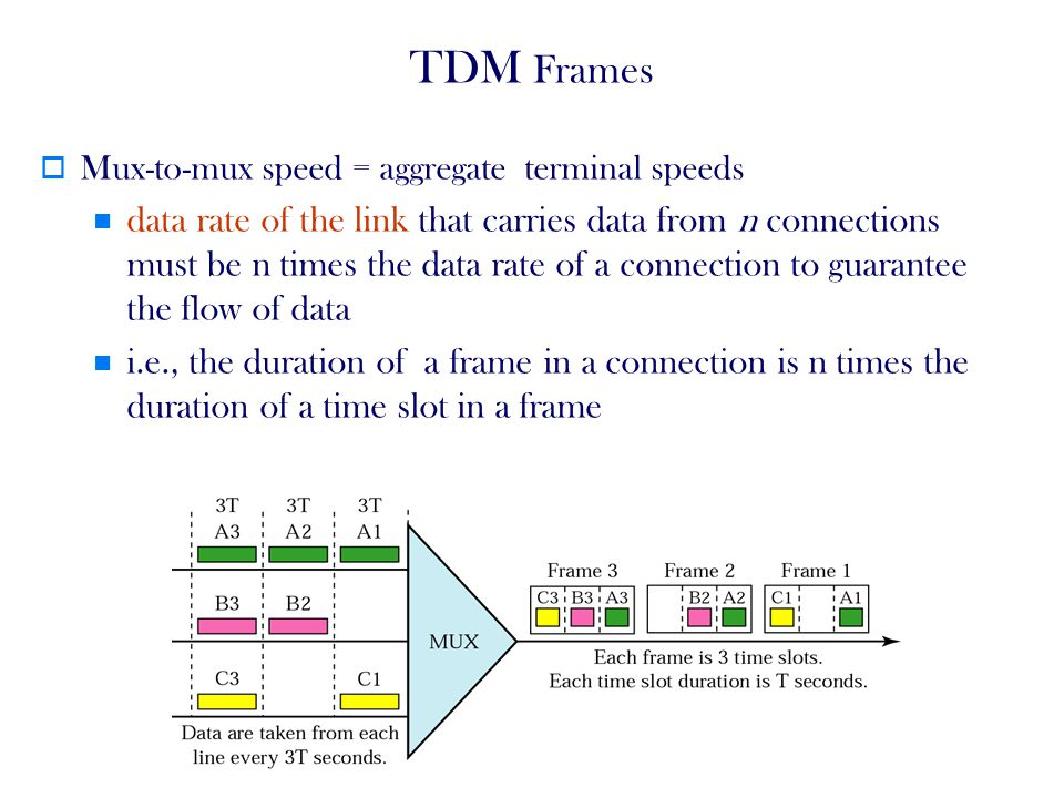 TDM Frames Mux-to-mux speed = aggregate terminal speeds.