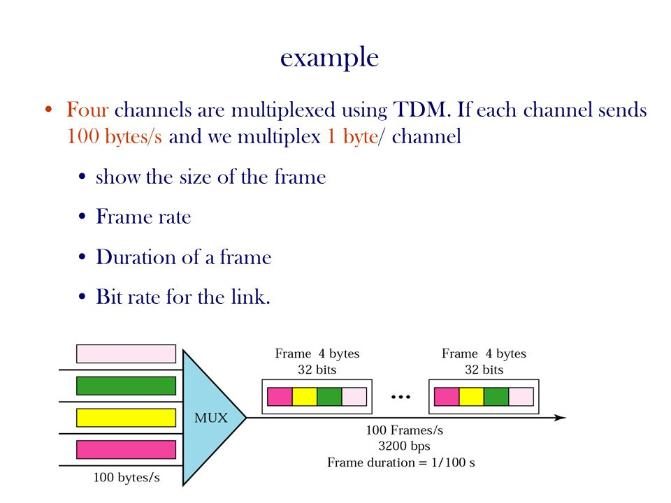 example Four channels are multiplexed using TDM. If each channel sends 100 bytes/s and we multiplex 1 byte/ channel.