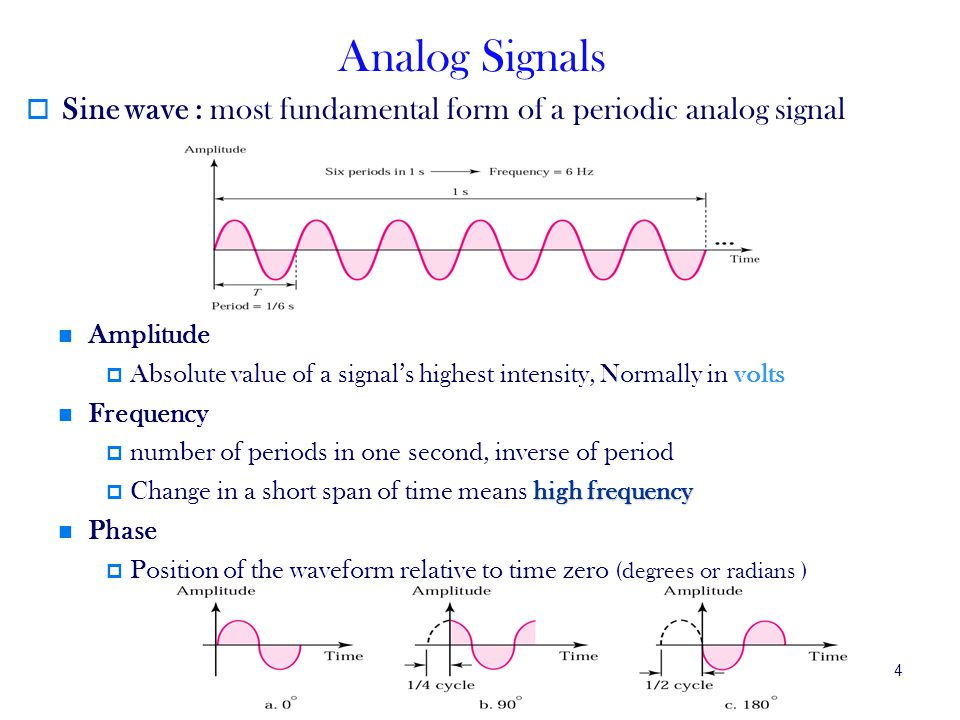 Analog Signals Sine wave : most fundamental form of a periodic analog signal. Amplitude.