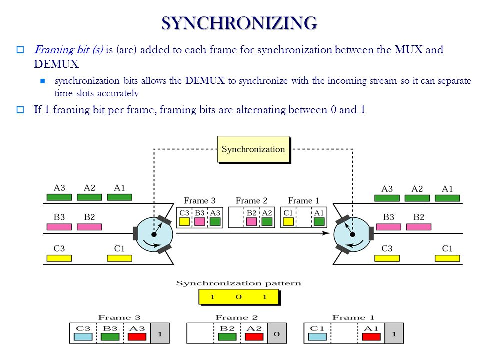 SYNCHRONIZING Framing bit (s) is (are) added to each frame for synchronization between the MUX and DEMUX.