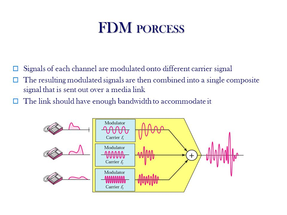 FDM PORCESS Signals of each channel are modulated onto different carrier signal.