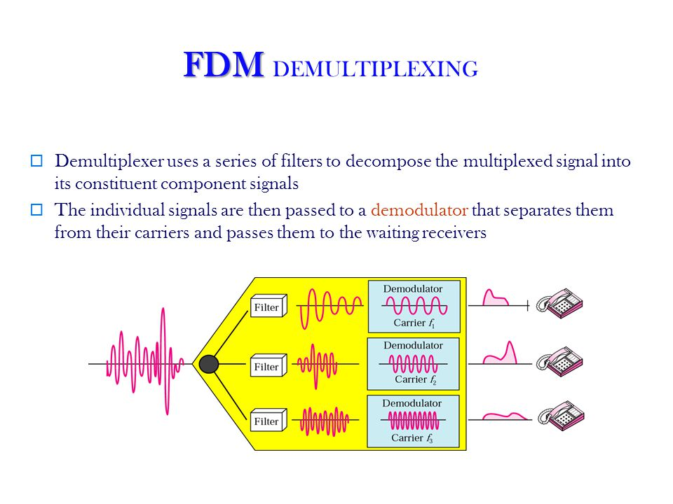 FDM DEMULTIPLEXING Demultiplexer uses a series of filters to decompose the multiplexed signal into its constituent component signals.