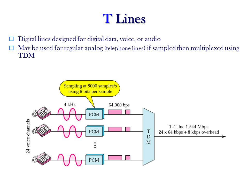 T Lines Digital lines designed for digital data, voice, or audio