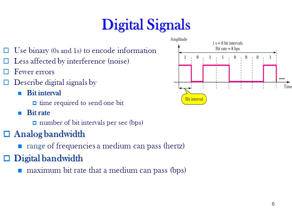 Digital Signals Analog bandwidth Digital bandwidth