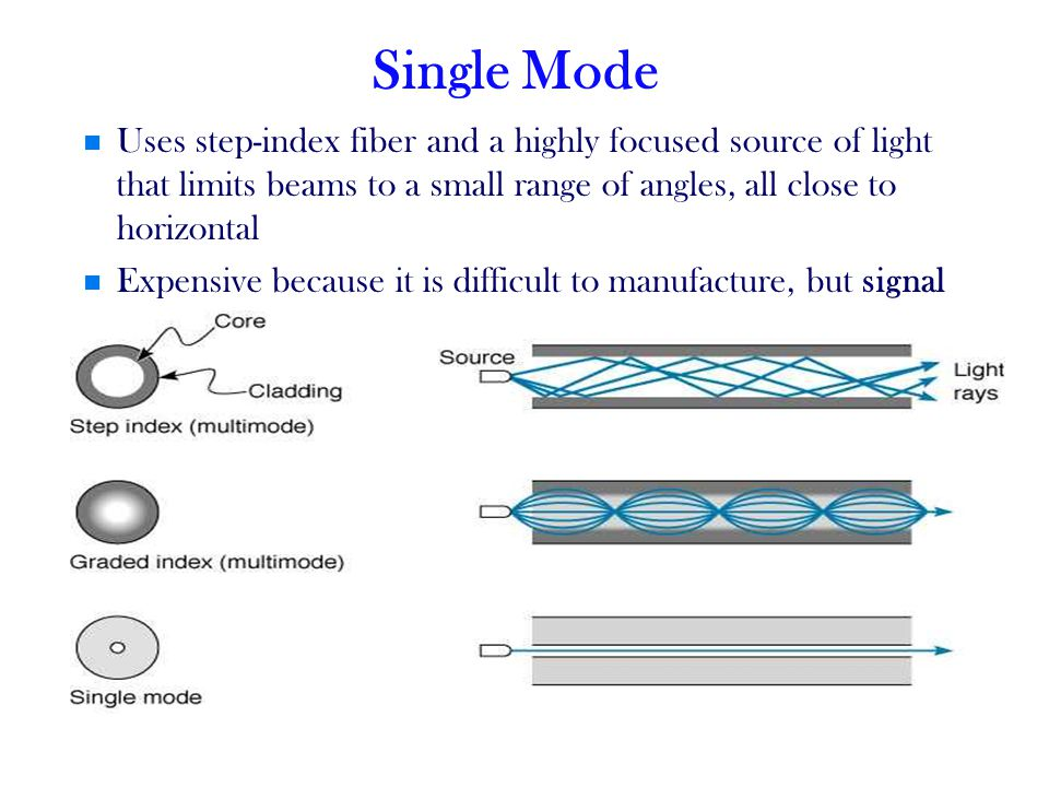 Single Mode Uses step-index fiber and a highly focused source of light that limits beams to a small range of angles, all close to horizontal.