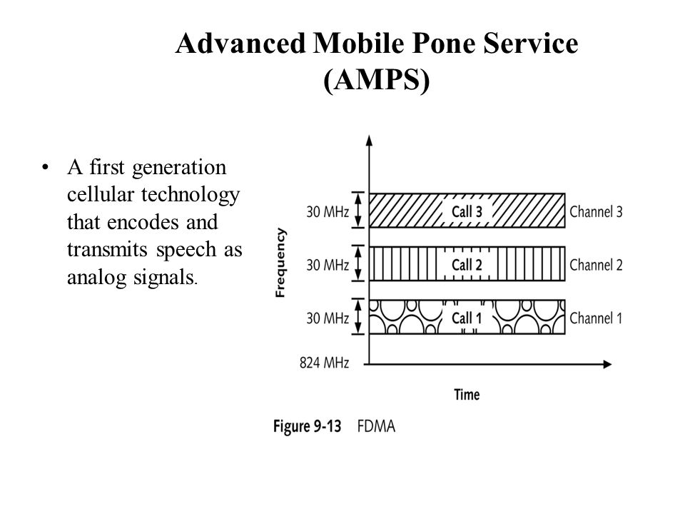 Advanced Mobile Pone Service (AMPS)