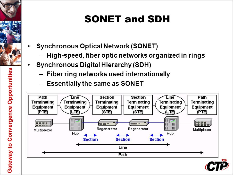 SONET and SDH Synchronous Optical Network (SONET)