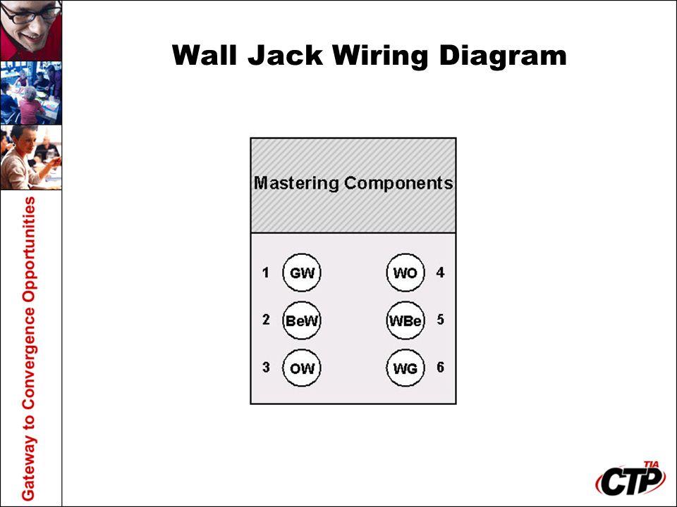 Wall Jack Wiring Diagram