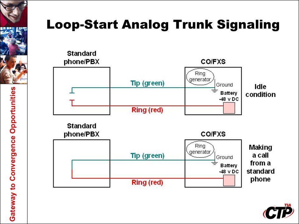 Loop-Start Analog Trunk Signaling