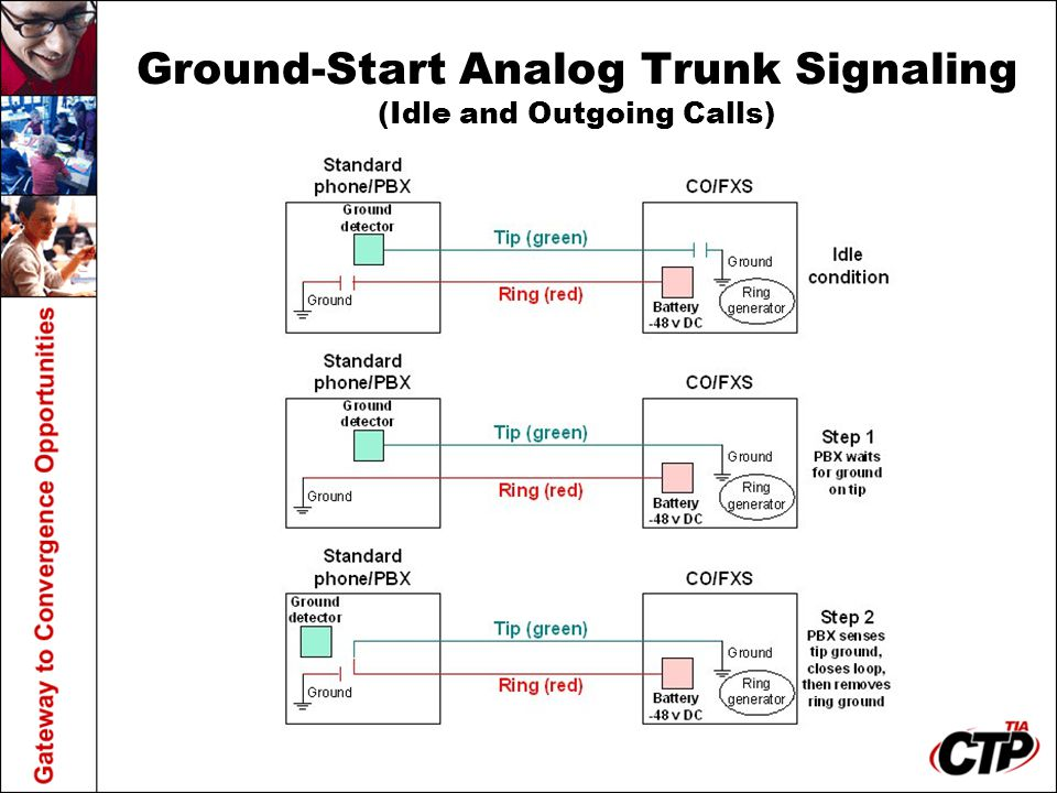 Ground-Start Analog Trunk Signaling (Idle and Outgoing Calls)