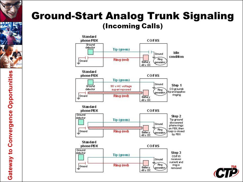 Ground-Start Analog Trunk Signaling (Incoming Calls)