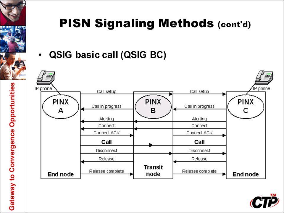 PISN Signaling Methods (cont d)