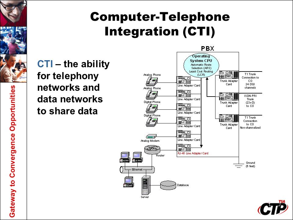 Computer-Telephone Integration (CTI)