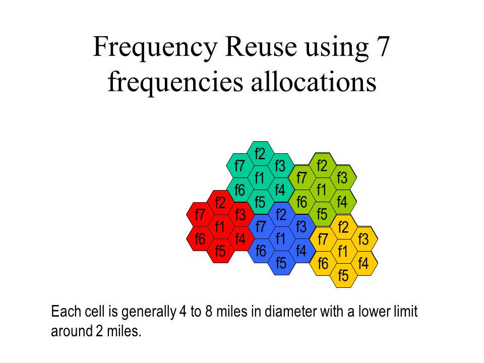 Frequency Reuse using 7 frequencies allocations