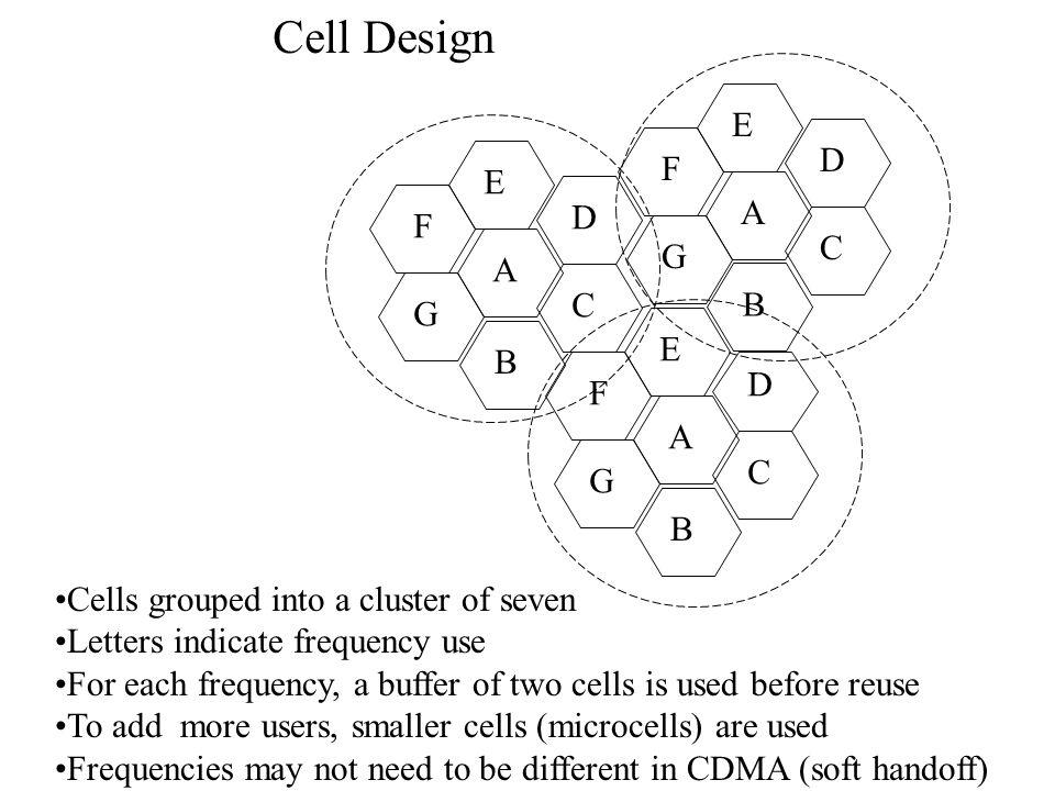 Cell Design E D F E A D F C G A C B G E B D F A C G B