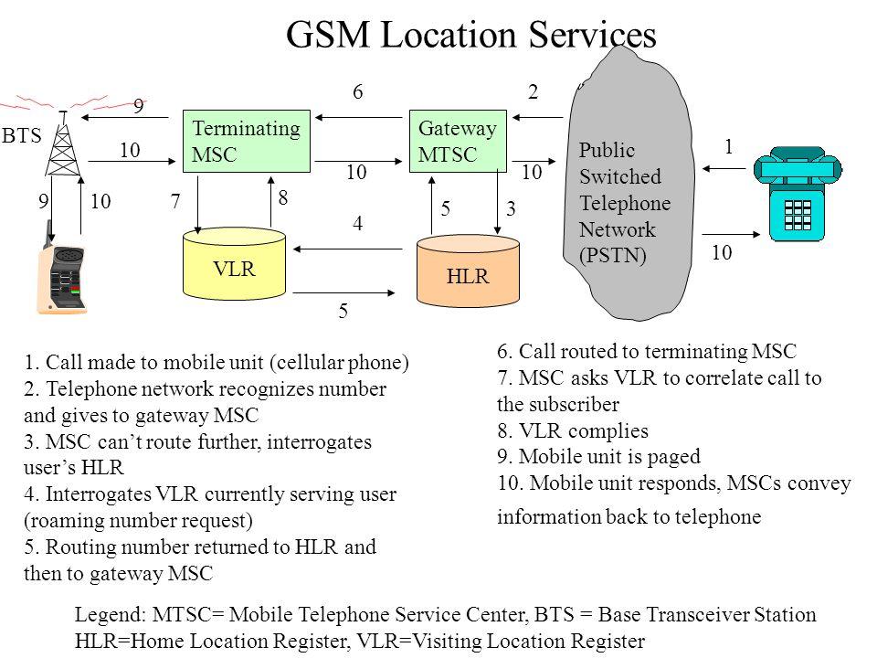 GSM Location Services 6 2 9 Terminating MSC Gateway MTSC BTS 10 Public