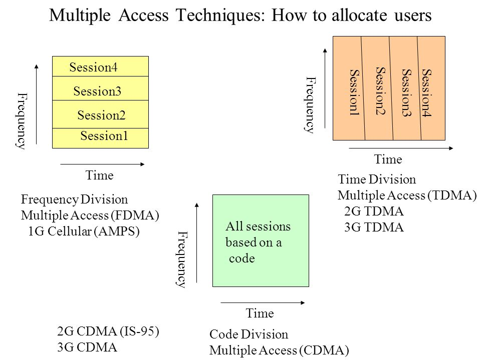 Multiple Access Techniques: How to allocate users