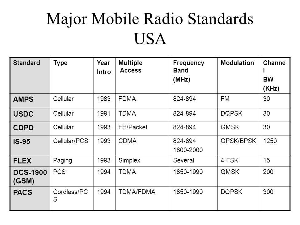 Major Mobile Radio Standards USA