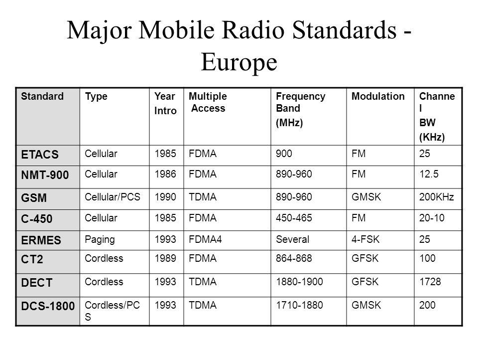 Major Mobile Radio Standards - Europe