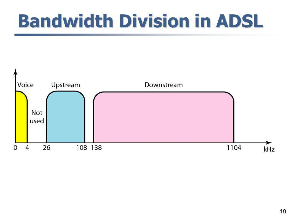 Bandwidth Division in ADSL