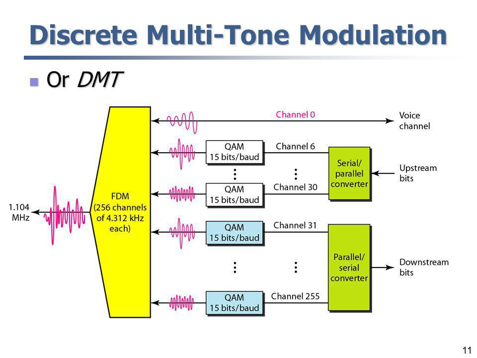 Discrete Multi-Tone Modulation