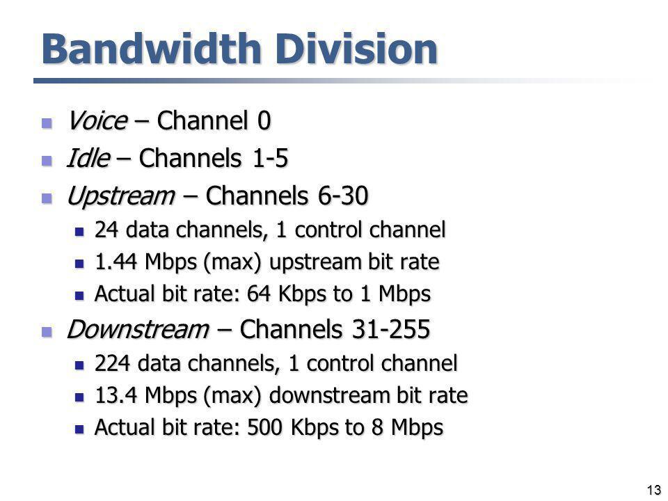 Bandwidth Division Voice – Channel 0 Idle – Channels 1-5