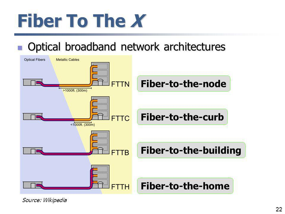 Fiber To The X Optical broadband network architectures