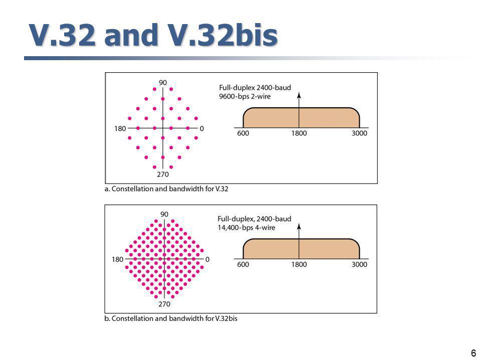 V.32 and V.32bis