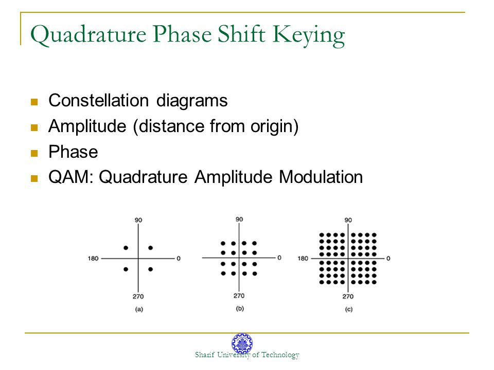 Quadrature Phase Shift Keying