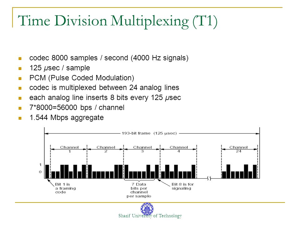 Time Division Multiplexing (T1)