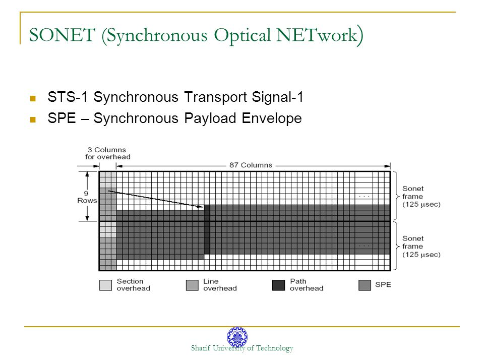 SONET (Synchronous Optical NETwork)