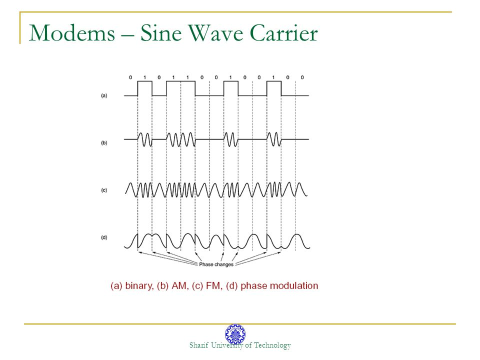 Modems – Sine Wave Carrier