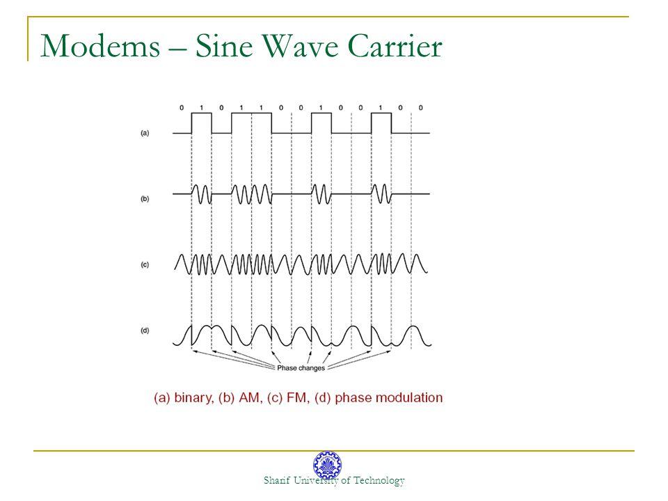 Modems – Sine Wave Carrier